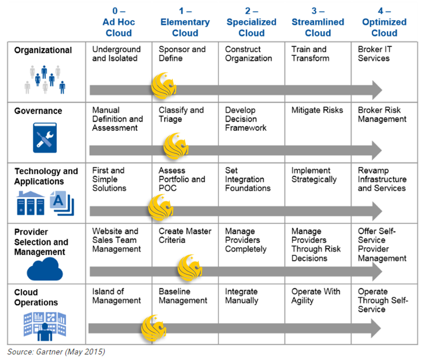 cloud strategy ucf it With example cloud strategy document
