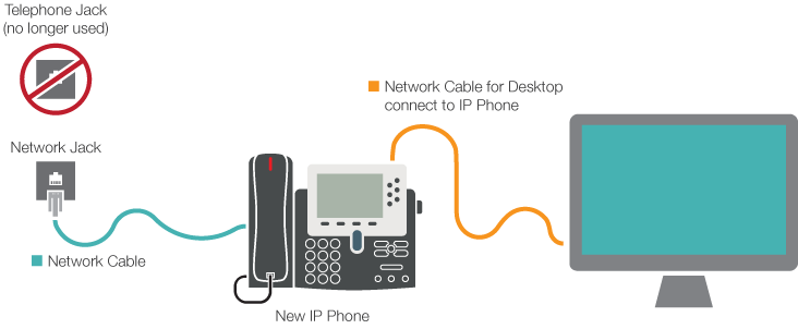 Cisco Voip  U2013 Faqs